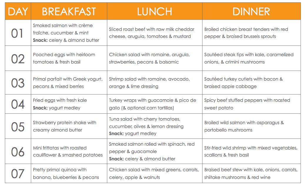 primal starter meal plan